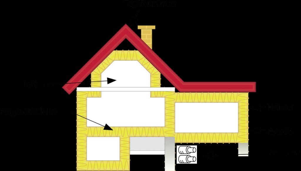 Isolering af hus